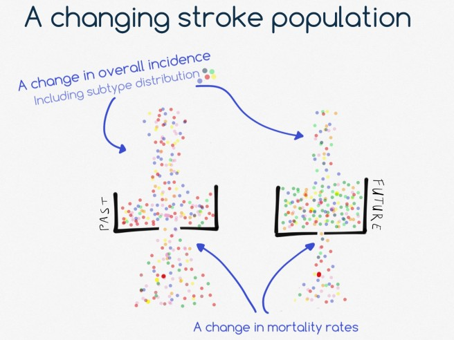 changing stroke population